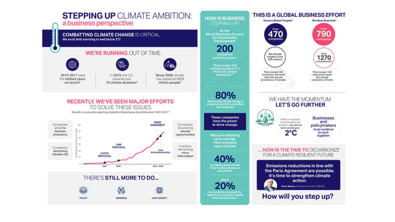 World business council for sustainable development wbcsd stepping up climate ambition a business perspective fandeluxe Choice Image