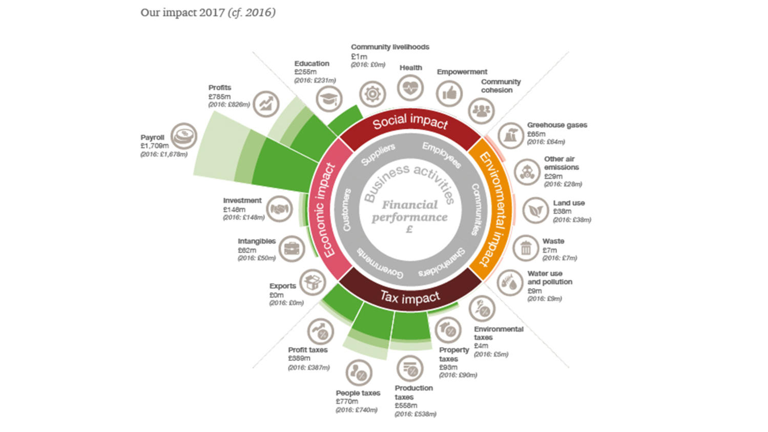 PwC: Total impact analysis - World Business Council for
