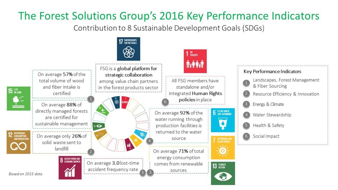 Wbcsd S Forest Solutions Group S Kpis Highlight The Sector